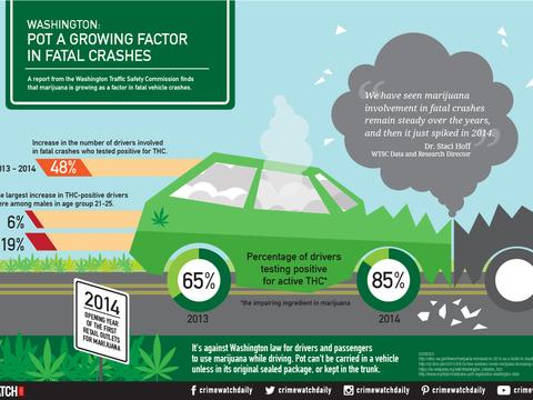 Washington: Pot a growing factor in fatal crashes