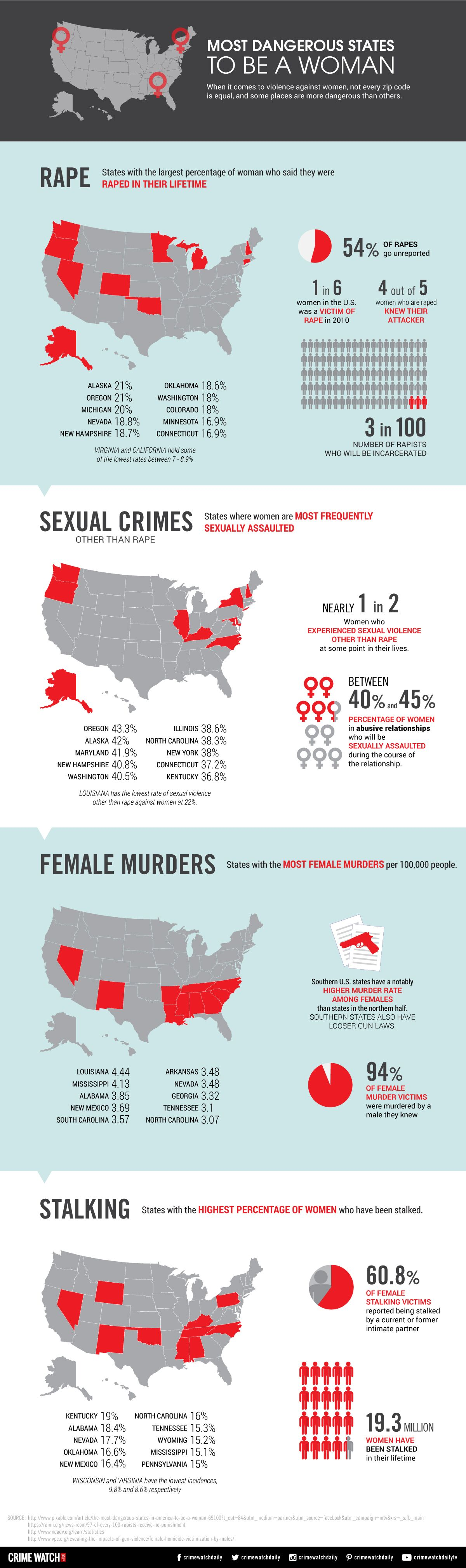 most-dangerous-states-to-be-a-woman