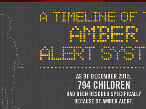 A Timeline of the AMBER Alert System