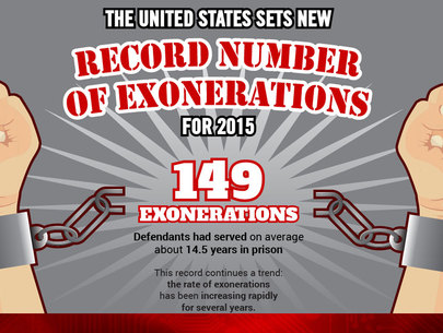 United States sets record number of exonerations in 2015